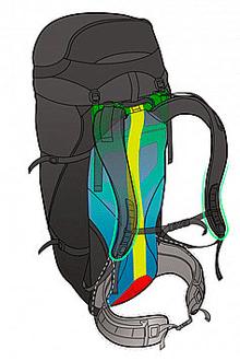 Moderne rygsække gør meget ud af bæresystemerne, så man kan bære tungt, men komfortabelt.