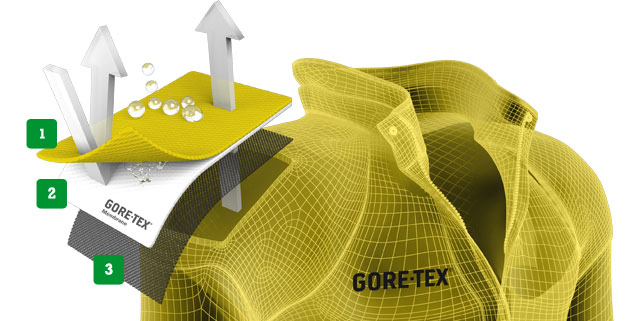 GORE-TEX konstruktionsmetoder
