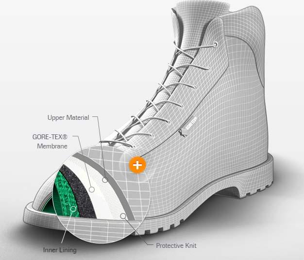 Opbygningen af en GORE-TEX-støvle.
