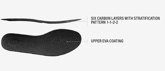En avanceret carbon-indersål giver den sidste torsionsstivhed og støtte uden at vægten kommer op. Foto: Scarpa.